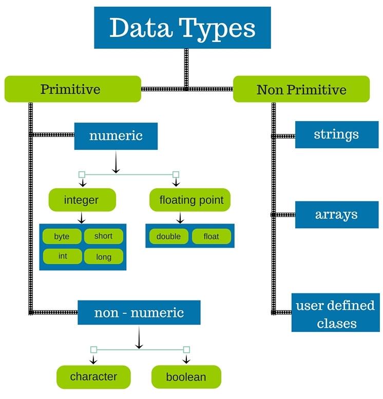 Java Programming : 2 0 Java Data Types   Java Literals