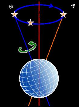 ¿Cuál es el movimiento de Nutación?