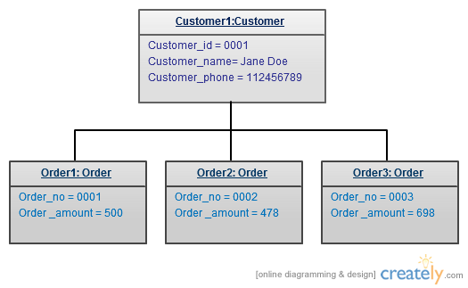 Kumar's Blog: UML Diagram Types With Examples for Each ...