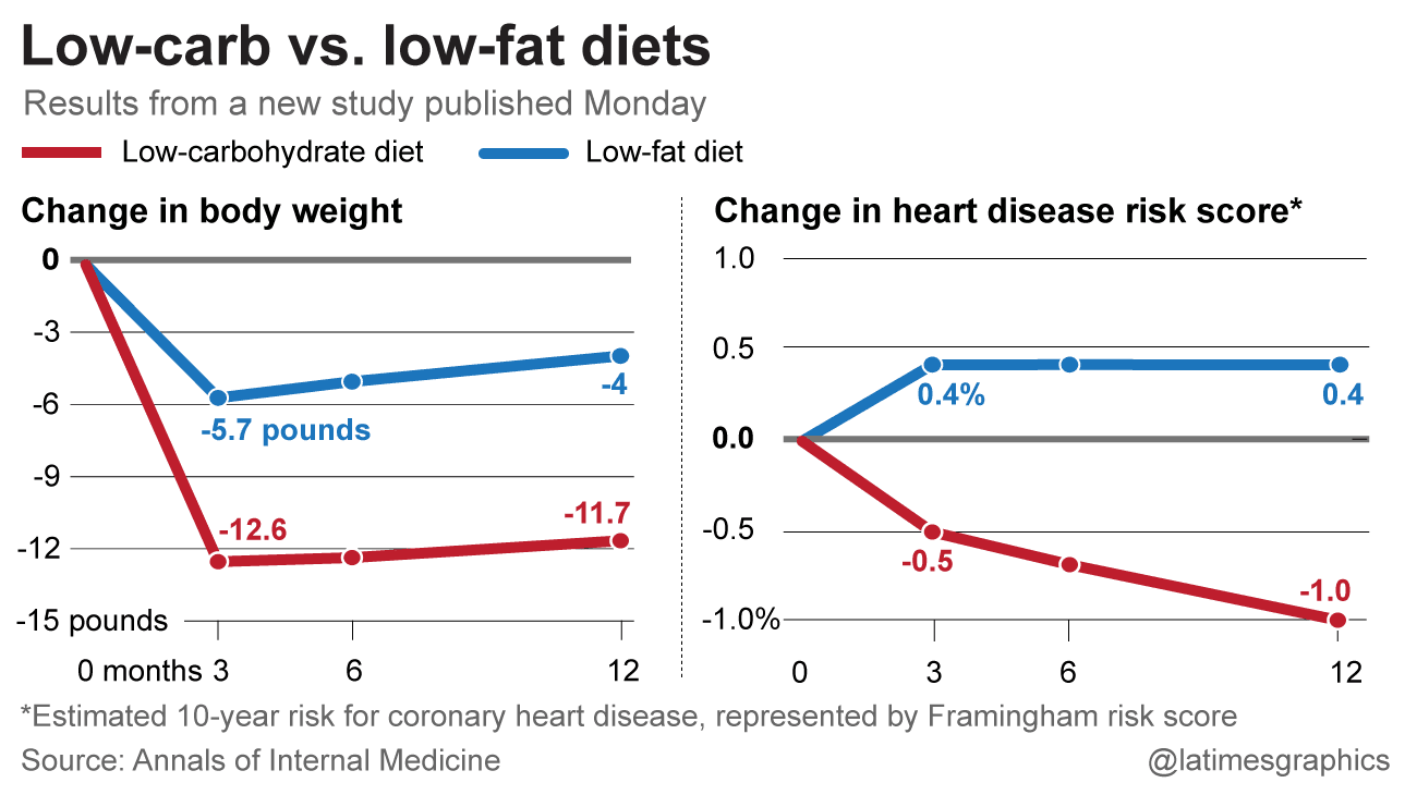Study: Low-carb diet beats low-fat for weight loss and ...