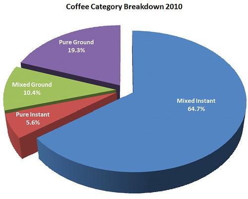 Coffee Category Breakdown 2010