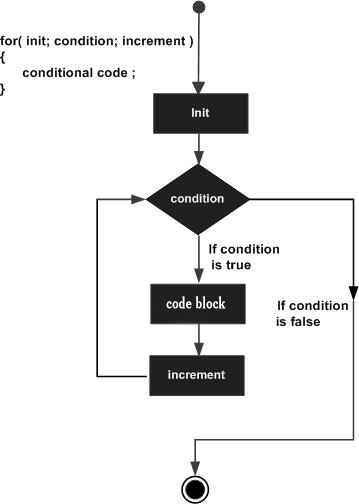 for loop in C#