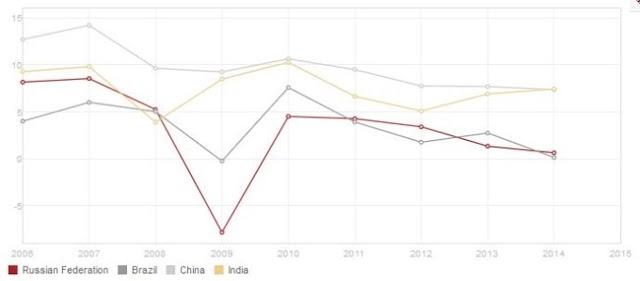 O fim dos BRICs (ou não)