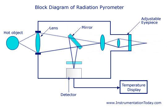 Radiation Pyrometer Working Principle Advantages Block Diagram