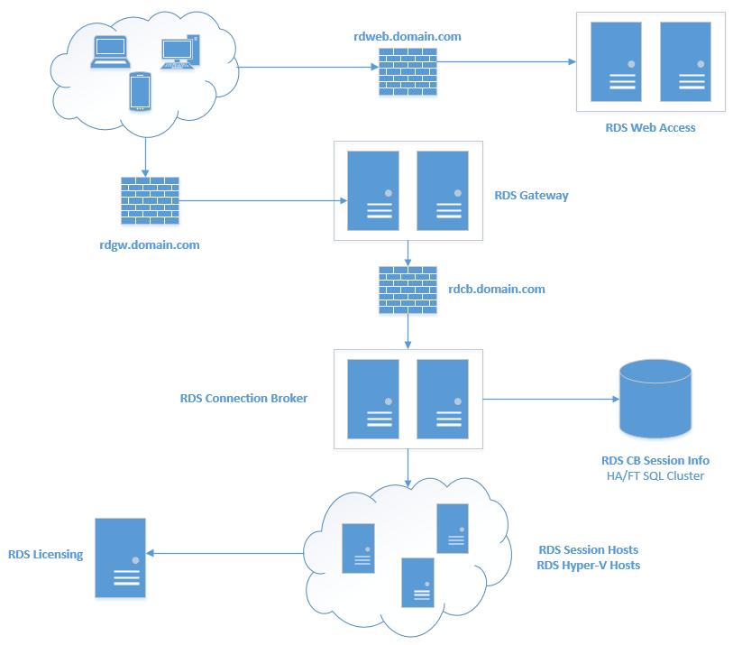 Diagram Microsoft Rds Diagram Full Version Hd Quality Rds Diagram Blogxtrigg Mefpie Fr