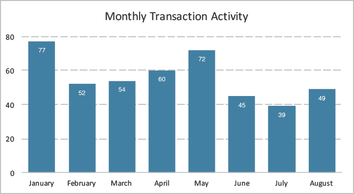 Monthly Transactions
