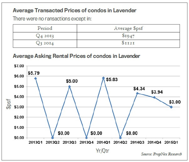Transacted prices in Lavender