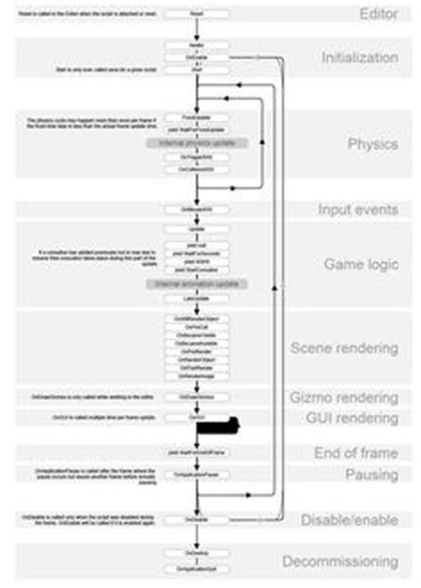Game Loop | [Game Dev] Unity | Zwischenablage, Ablage