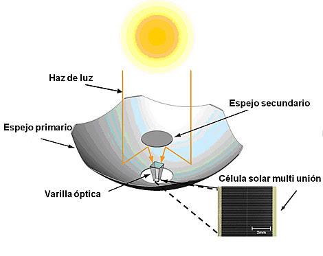Un concentrador de luz solar tiene un aspecto semejante al faro de un coche.   SolFocus.