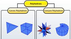 Three dimensional objects, solids, polyhedron, non-polyhedrons, irregular polyhedron, concave polyhedron, convex polyhedron, polygons, regular polygons, concave polygons, polygonal regions, Euler's formula, face, edge, vertex, Prisms, pyramids