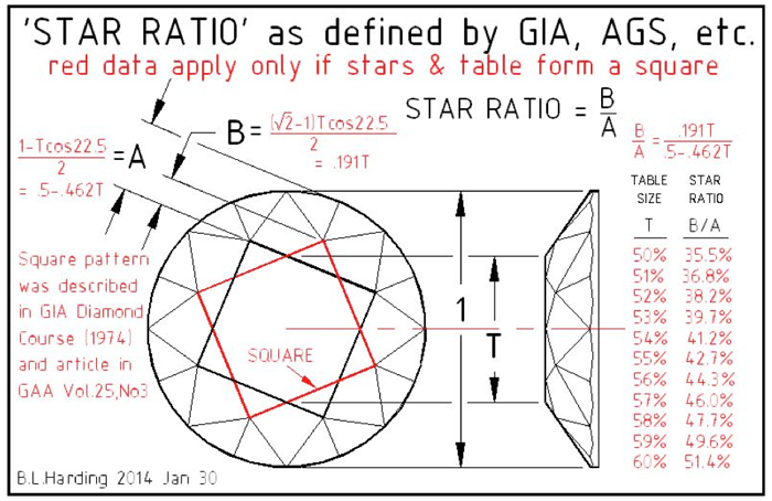 Star Ratio as defined by GIA and AGS etc.