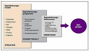 Signalisierungsmodell