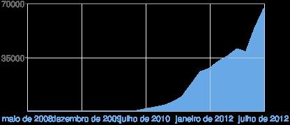 Gráfico de visualizações de página do Blogger