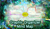 Graphic organizers Interactive Mind Map.