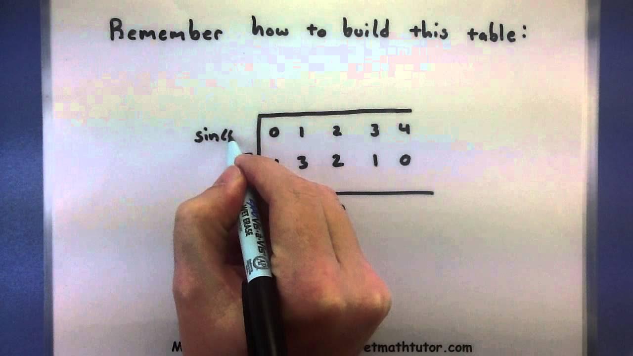 Unit Circle Easy Way To Memorize – unit circle