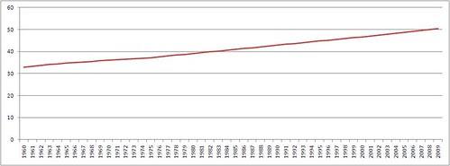 Percentage worlds population in urban areas