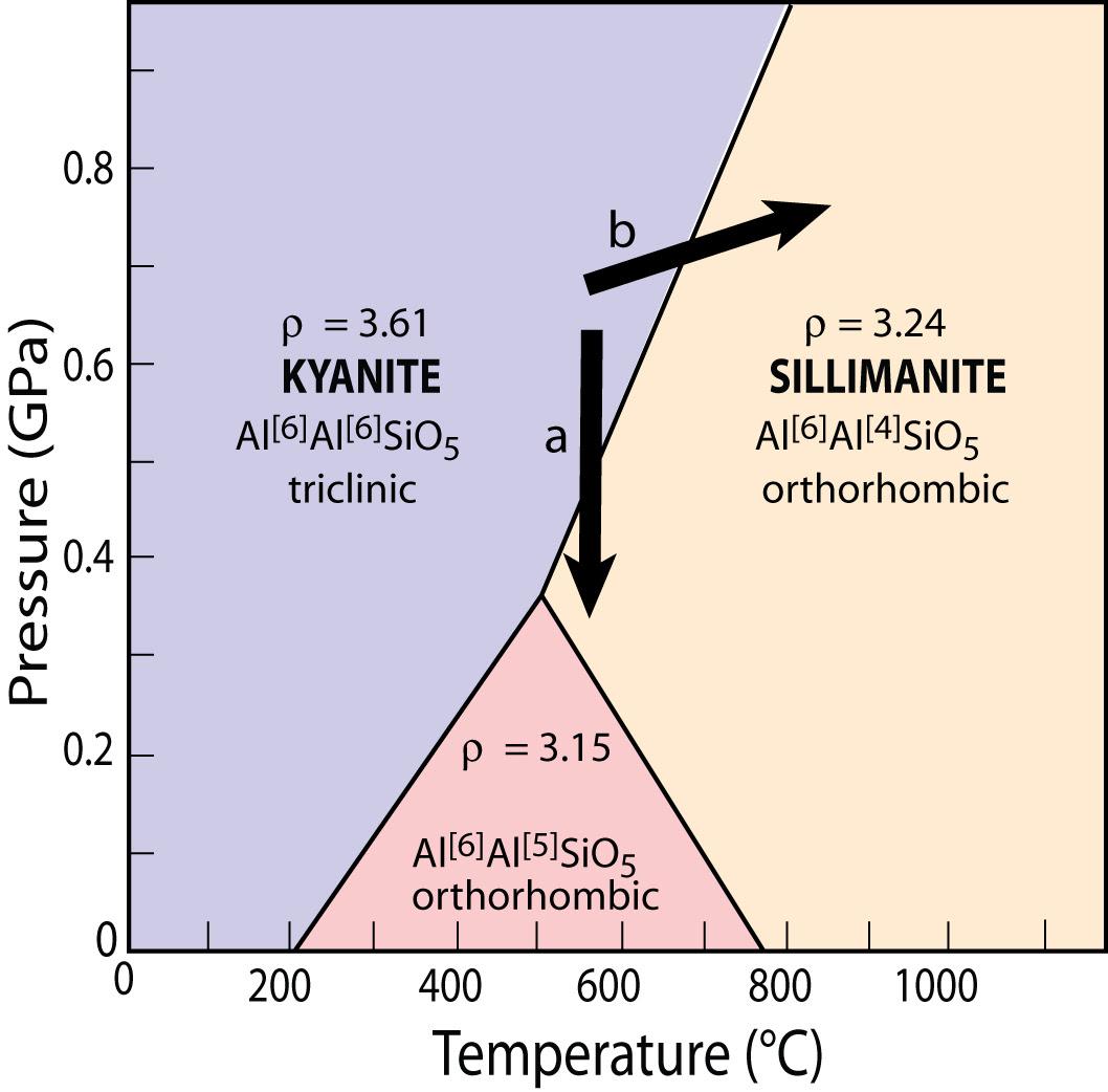 al2sio5_phasediagram