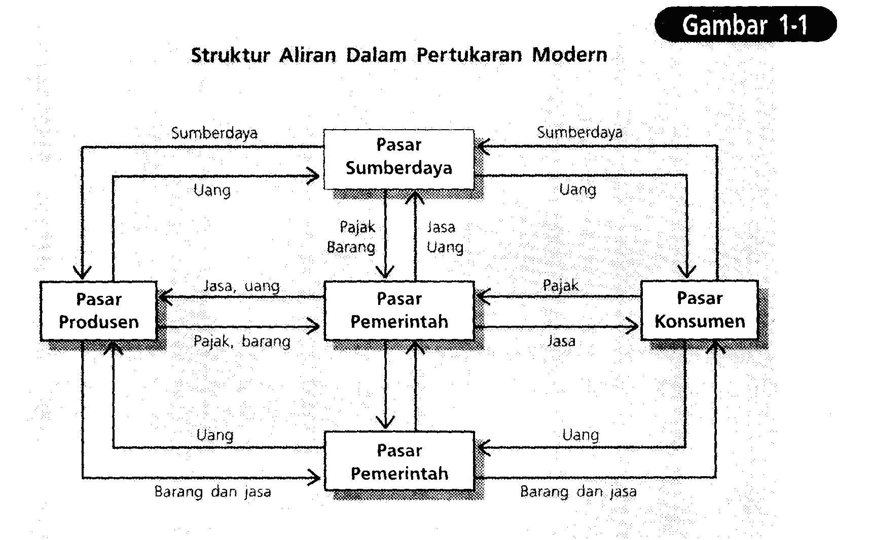 Soal Ukg Sd Net Contoh Soal Osn Sd Bahasa Indonesia Websites Ebookily Net Blog Money Guide
