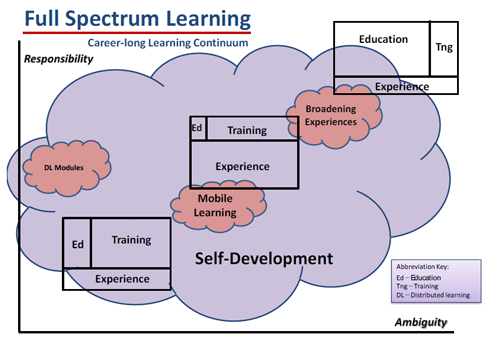 Full-Spectrum Learning