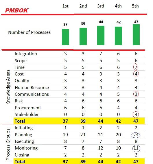 PMBOK Summary