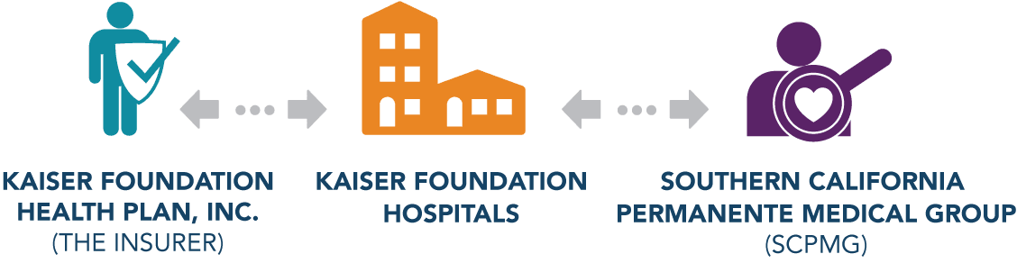 About Kaiser Permanente Southern California | SCPMG Recruiters