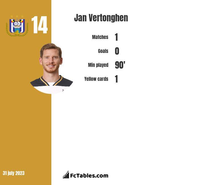 Jan Vertonghen stats