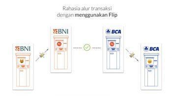 FLIP: Cara Gratis Transaksi Beda Bank Tanpa Potongan Biaya ...