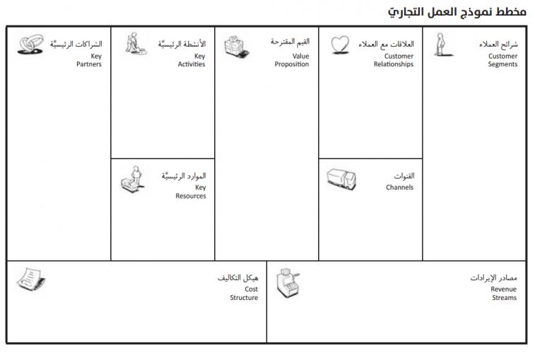 Louai Hassan Group مخطط نموذج العمل التجاري Business Model Canvas الجزء الأو ل