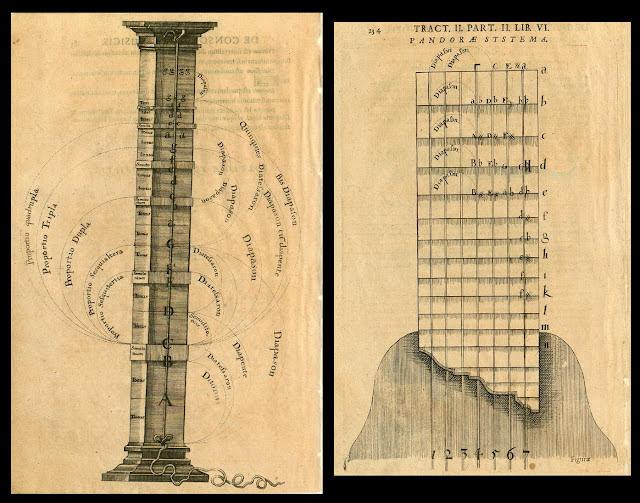 Fludd - Pars II Liber Teritius page unnumbered (after p183) - Pars II Lib. VI p234