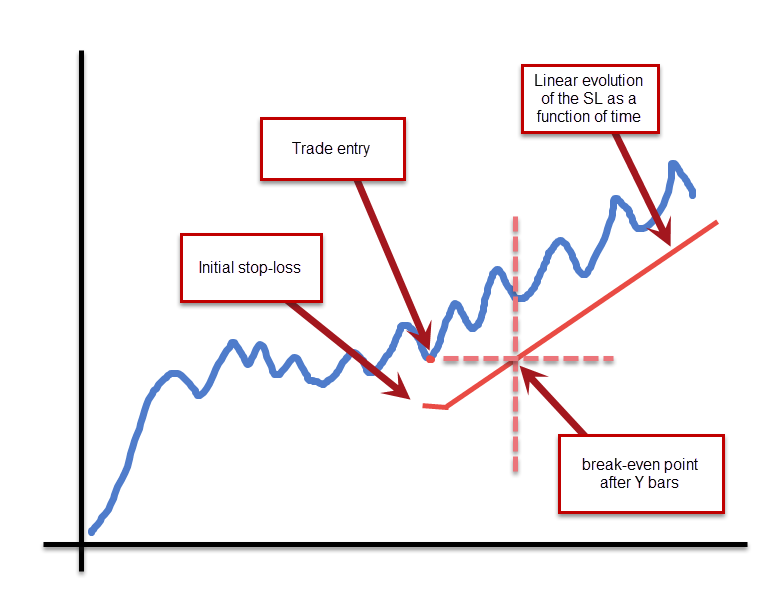 What Is Trailing Stop In Forex | The Ultimate Guide In
