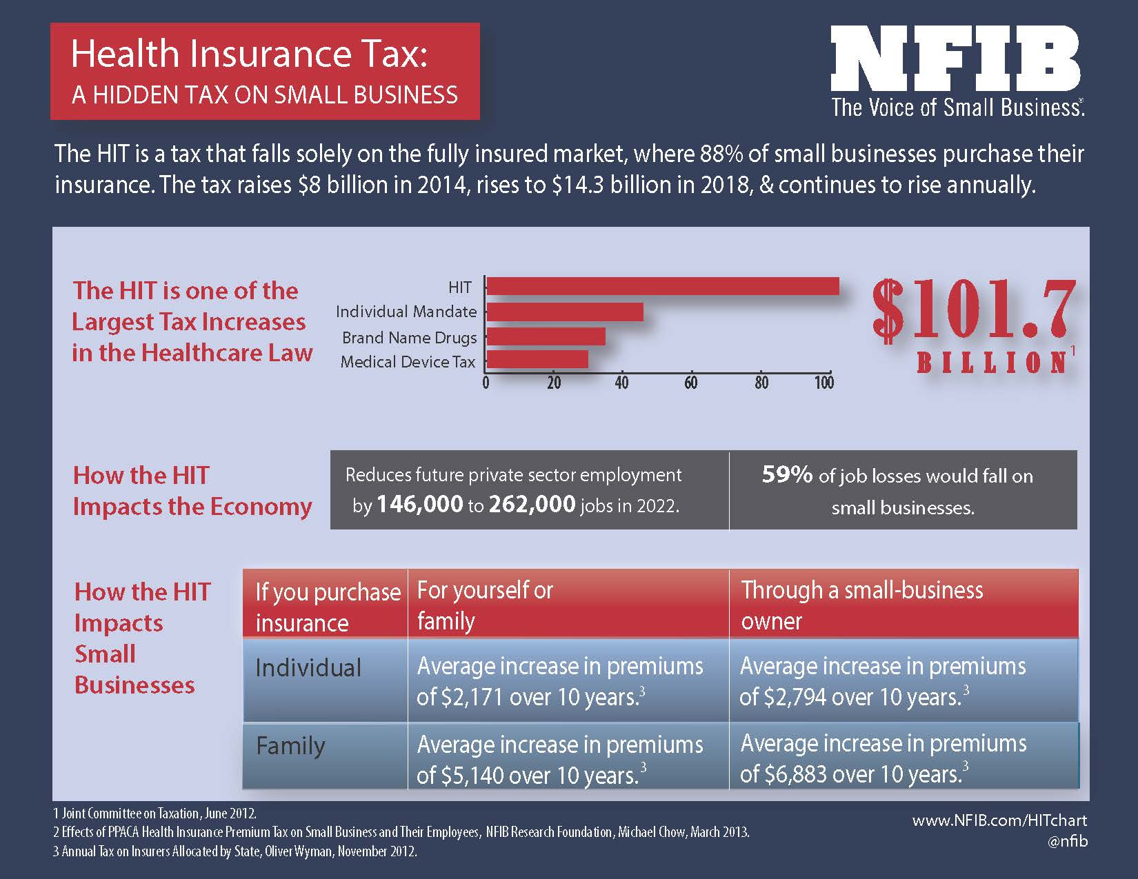 The Small Business Health Insurance Tax | NFIB