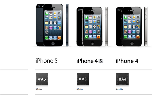 Iphone 4s Screen Size - Test 6