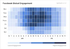 Kapan Waktu Yang Tepat Untuk Posting Facebook? oleh - seputaralgoritmagoogle.xyz