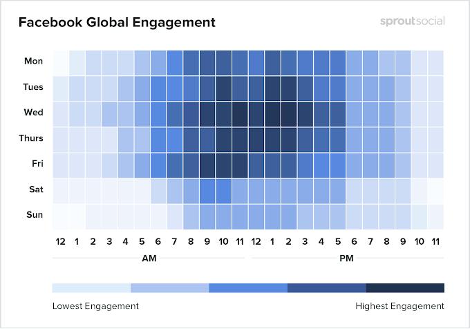 Kapan Waktu Yang Tepat Untuk Posting Facebook? oleh - seputardeepweb.xyz