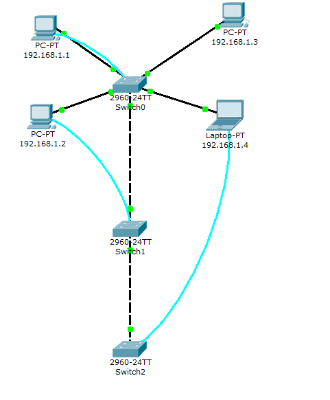 Packet Tracer 5.3 - Switch interfaces configuration lab solution