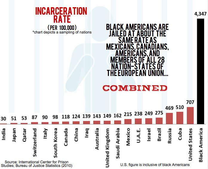 incarceration rate black america