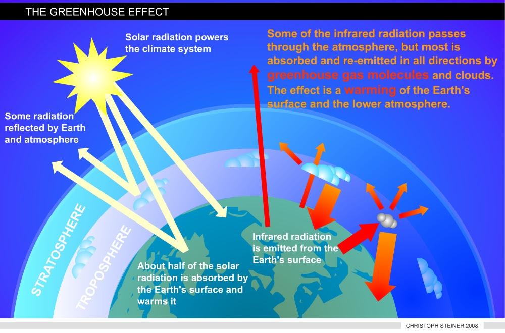 steiner-greenhouse-effect.jpg