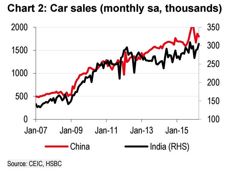 China India Car Sales Monthly Change HSBC May 2016