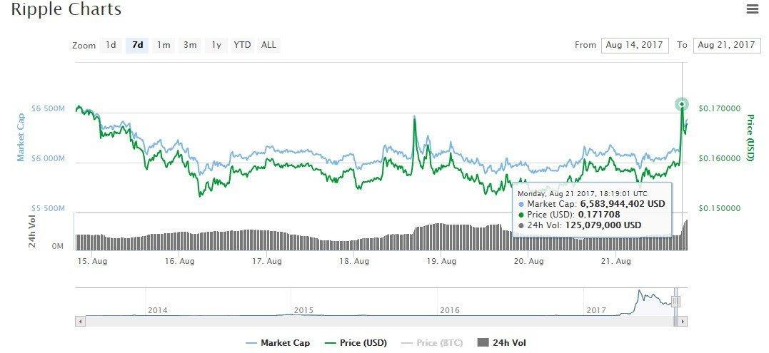 Bitcoin Value Chart Prediction Gtx 670 Hashrate Ethereum -