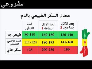 ما هي نسبة السكر الطبيعية