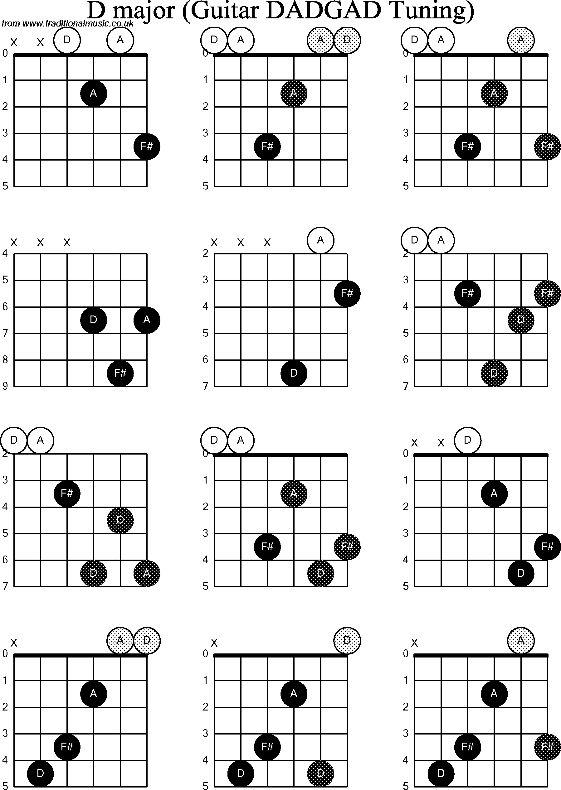 8 B Flat Aug Guitar Chord Guitar Chord B Flat Aug