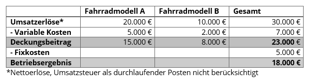Lohnkosten Berechnen Formel