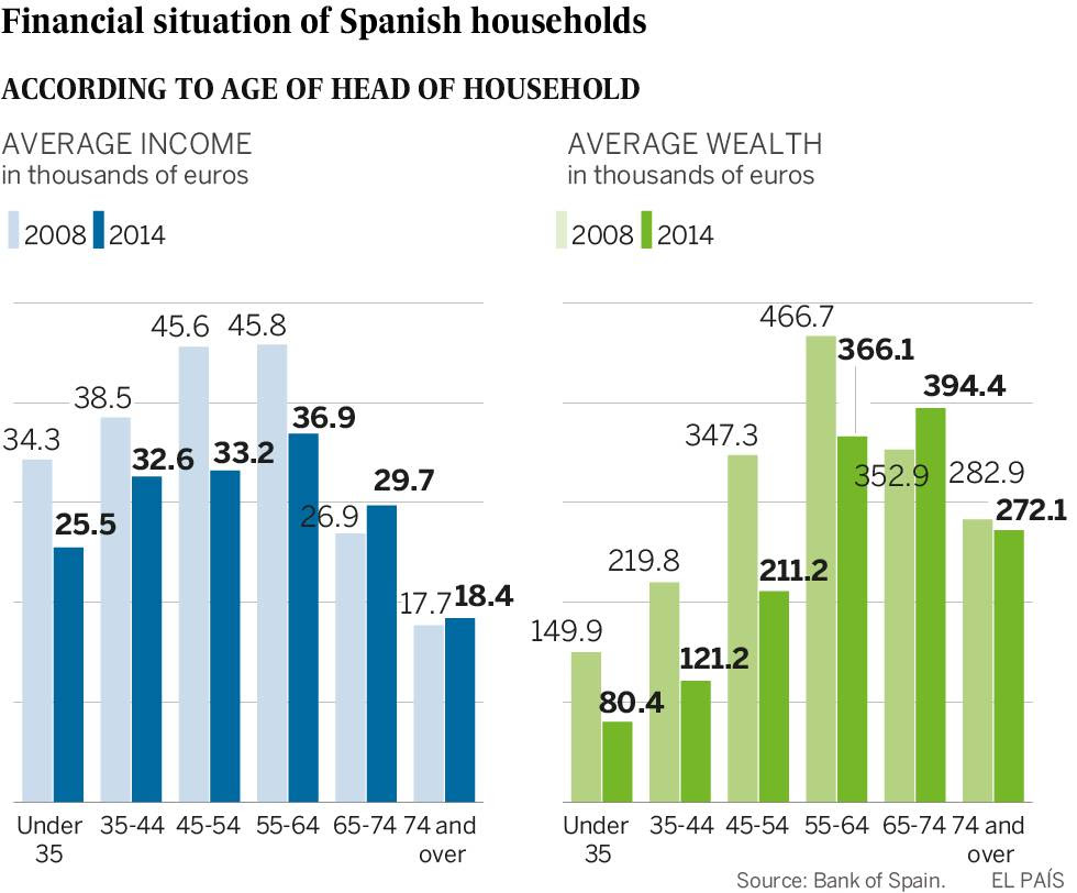 Spain's richest 10% hold more than half the country's wealth