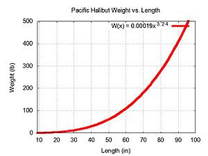 Plot of Weight vs. Length for Pacific halibut,...