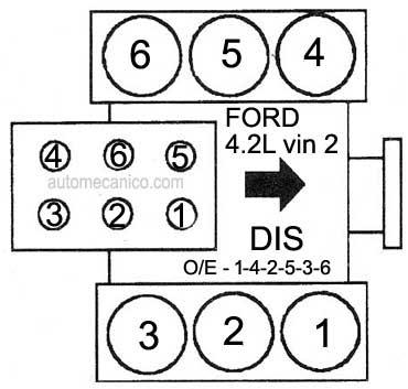 Motor 4.2L 6 cilindros Bobina Multiple [DIS,no usa distribuidor] Motor ...