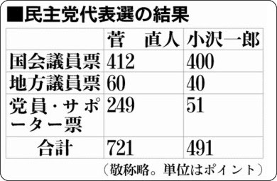 http://www.asahi.com/politics/update/0914/images/TKY201009140404.jpg