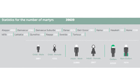 Activists estimate that 39,609 people have been killed in Syria.