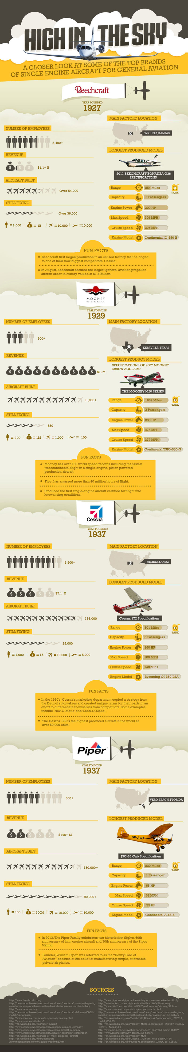 Infographic: High In The Sky