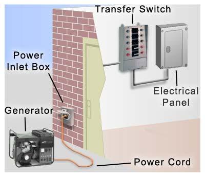 basic electrical wiring installation diagrams generator