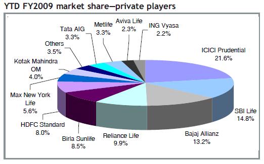 Reliance + SBI Life Grow at cost of ICICI + Bajaj Allianz ...